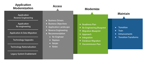 Application Modernization-Access-01