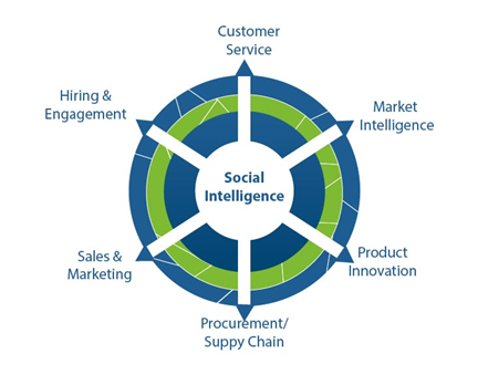 social-intelligence-2