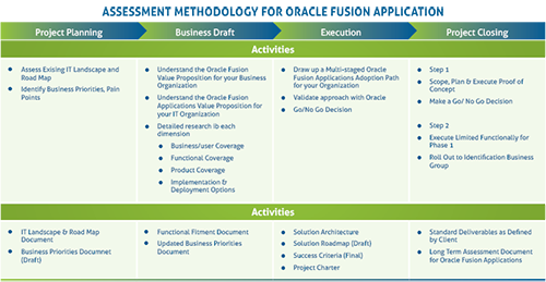 Assessment Methodology for Oracle Fusion Application