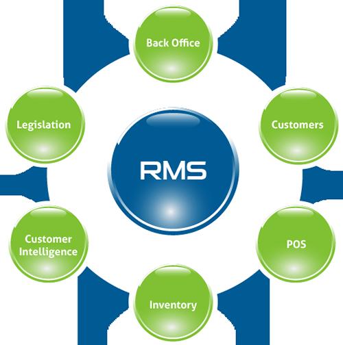 Dynamic RMS