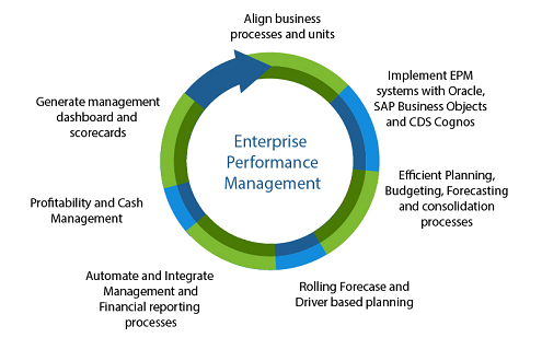 EnterprisePerformanceMgmt-01