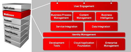 middleware-management