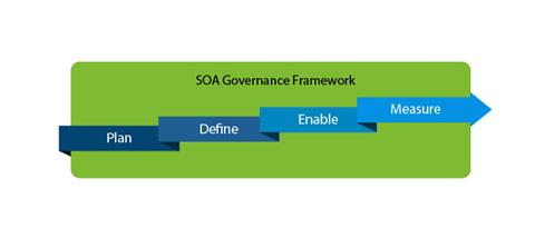 soa-governance